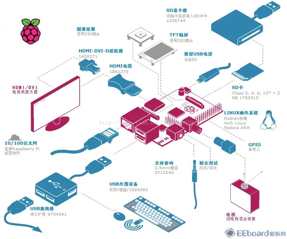 Raspberry pi(树莓派)介绍